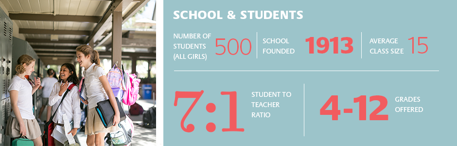 Quick Facts about the School and Students